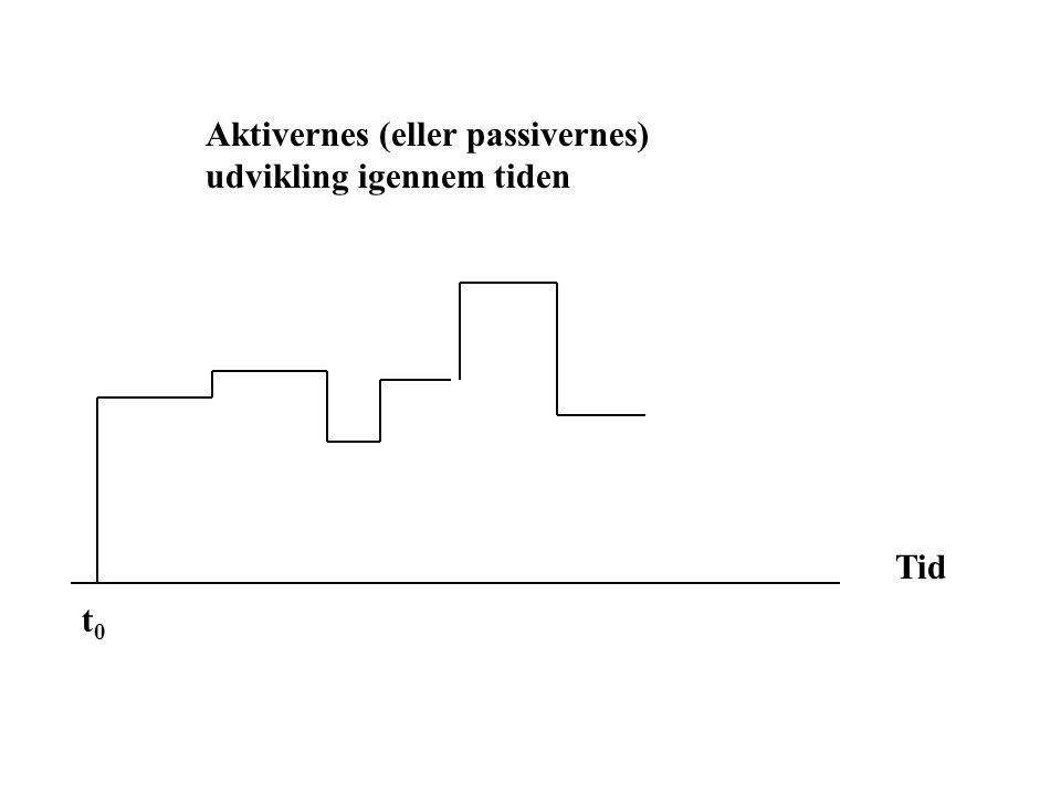 Aktivernes (eller passivernes) udvikling igennem tiden