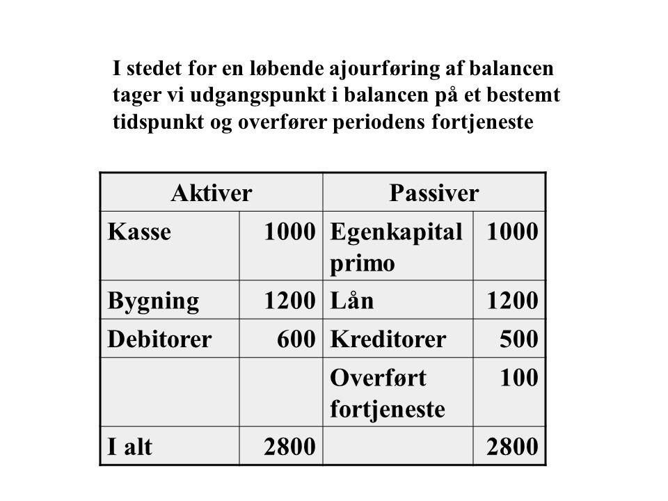 Aktiver Passiver Kasse 1000 Egenkapital primo Bygning 1200 Lån