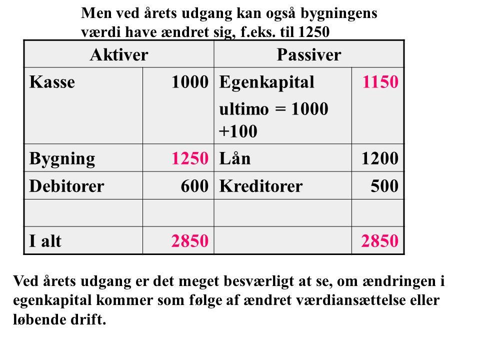Aktiver Passiver Kasse 1000 Egenkapital ultimo = 1000 +100 1150