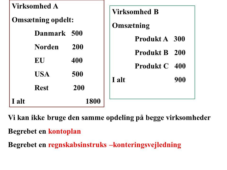 Virksomhed A Omsætning opdelt: Danmark 500. Norden 200. EU 400. USA 500.