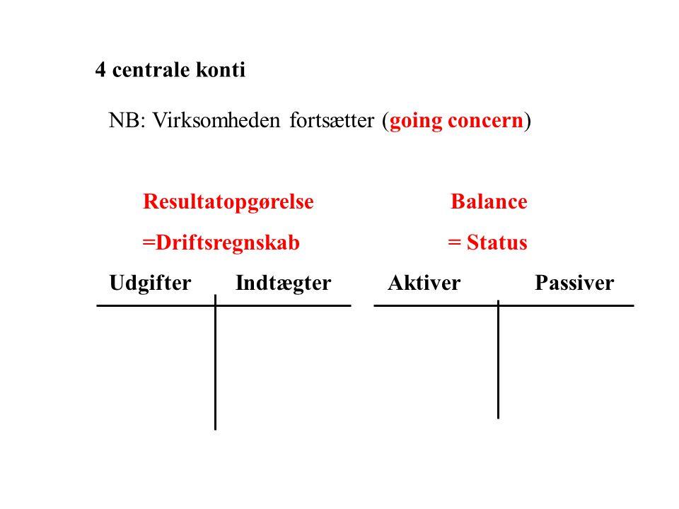 4 centrale konti NB: Virksomheden fortsætter (going concern) Resultatopgørelse Balance.
