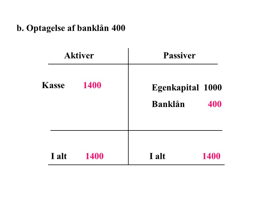 b. Optagelse af banklån 400 Aktiver. Passiver. Kasse 1400. Egenkapital 1000. Banklån 400.