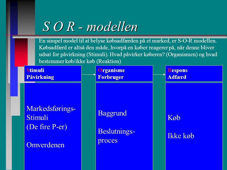 S O R - modellen Markedsførings- Stimuli (De fire P-er) Omverdenen