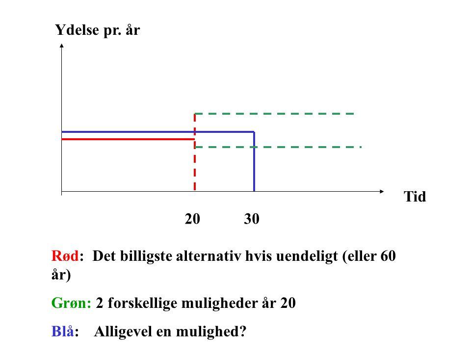 Ydelse pr. år Tid. 20. 30. Rød: Det billigste alternativ hvis uendeligt (eller 60 år) Grøn: 2 forskellige muligheder år 20.