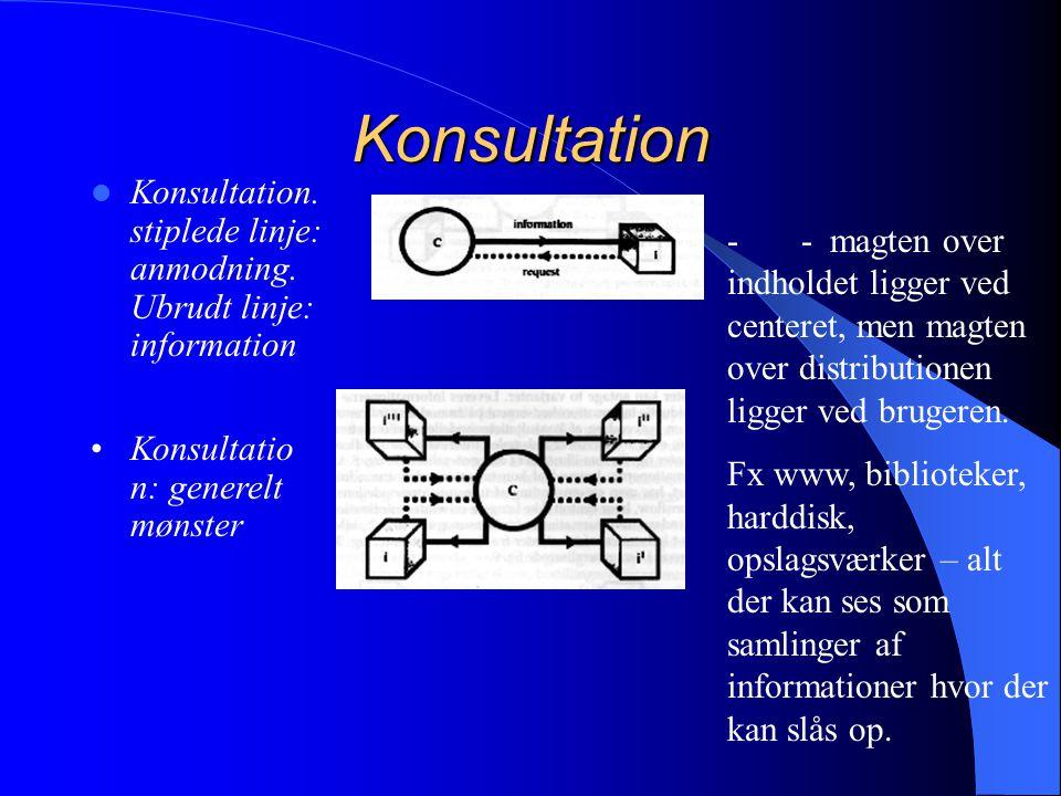 Konsultation Konsultation. stiplede linje: anmodning. Ubrudt linje: information.