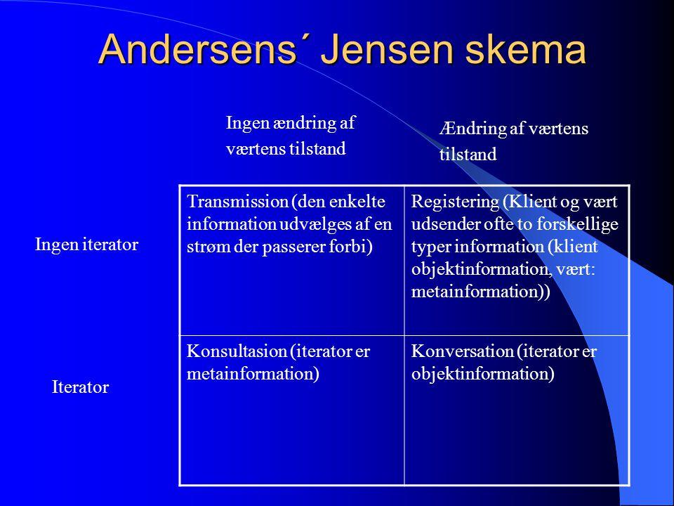 Andersens´ Jensen skema