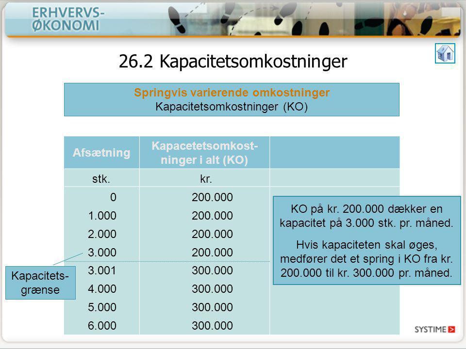 Springvis varierende omkostninger Kapacetetsomkost-ninger i alt (KO)