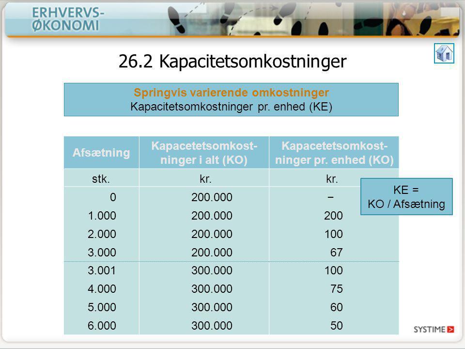 26.2 Kapacitetsomkostninger