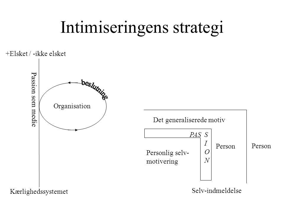 Intimiseringens strategi