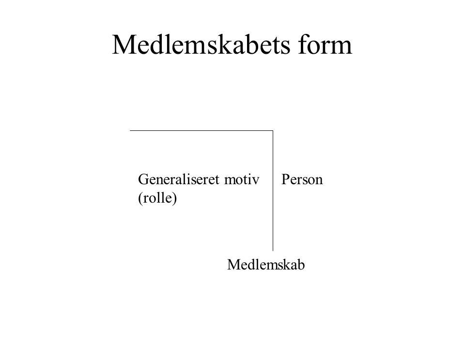Medlemskabets form Generaliseret motiv (rolle) Person Medlemskab