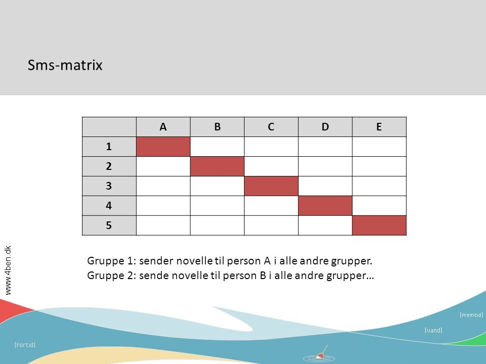 Sms-matrix A. B. C. D. E. 1. 2. 3. 4. 5. Gruppe 1: sender novelle til person A i alle andre grupper.