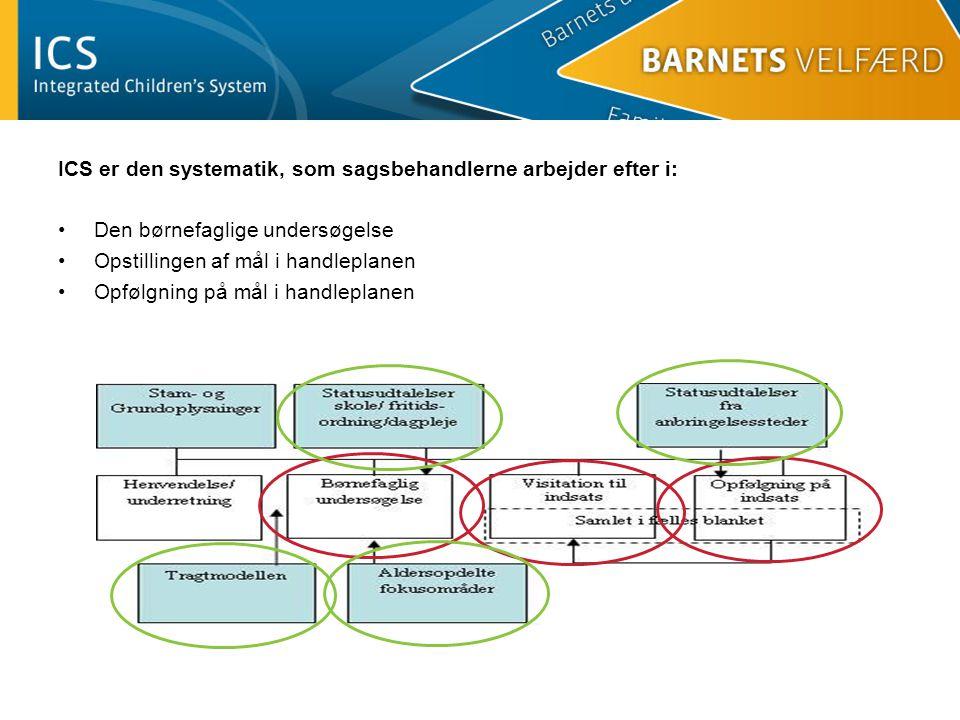 ICS er den systematik, som sagsbehandlerne arbejder efter i: