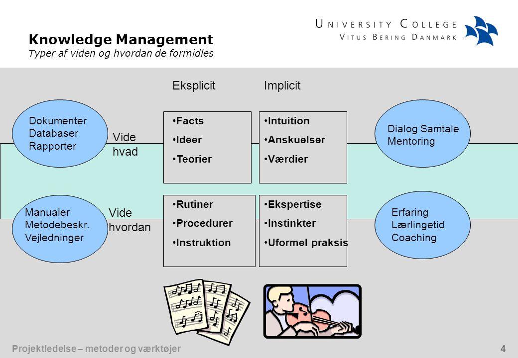 Knowledge Management Typer af viden og hvordan de formidles