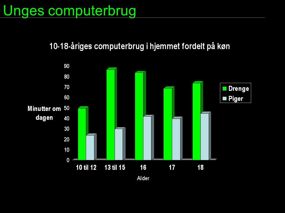 Unges computerbrug