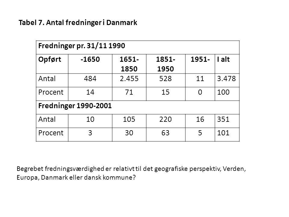 Tabel 7. Antal fredninger i Danmark Fredninger pr. 31/11 1990 Opført