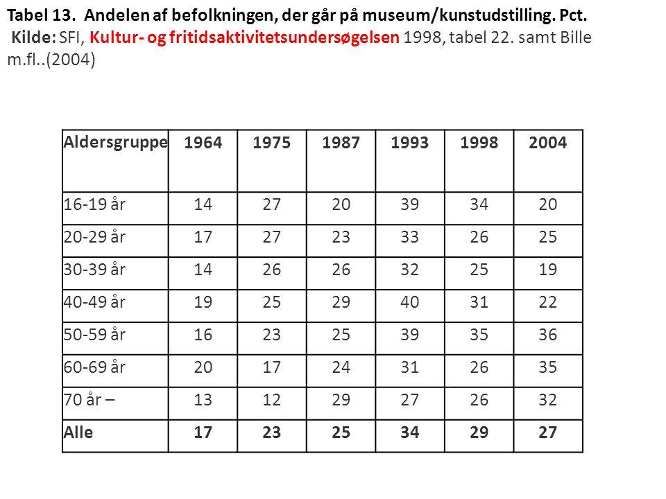 Tabel 13. Andelen af befolkningen, der går på museum/kunstudstilling