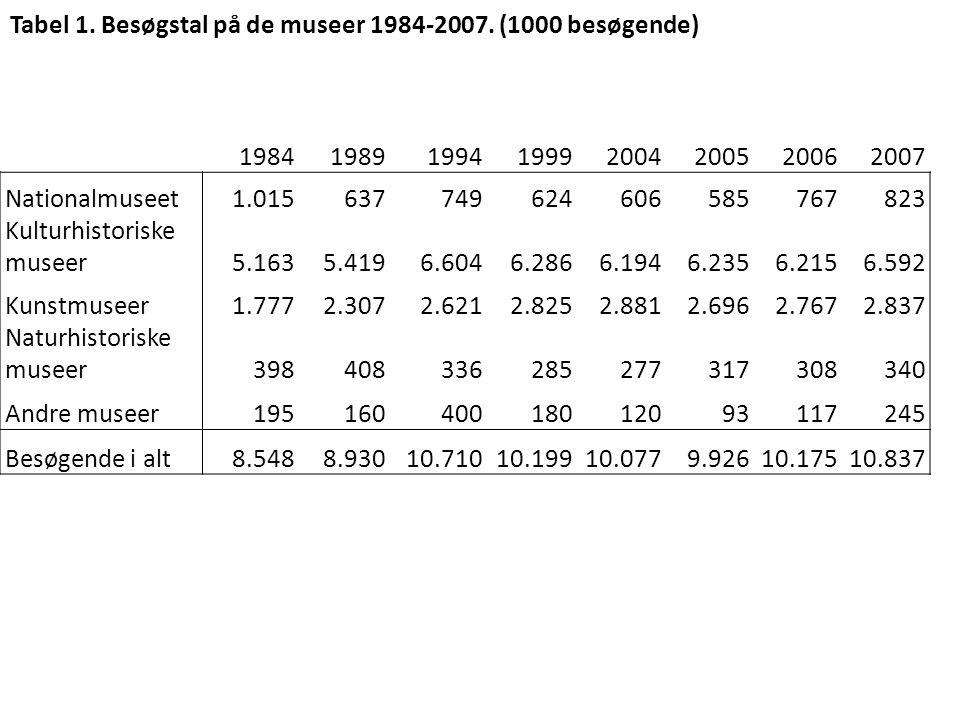 Tabel 1. Besøgstal på de museer 1984-2007. (1000 besøgende)
