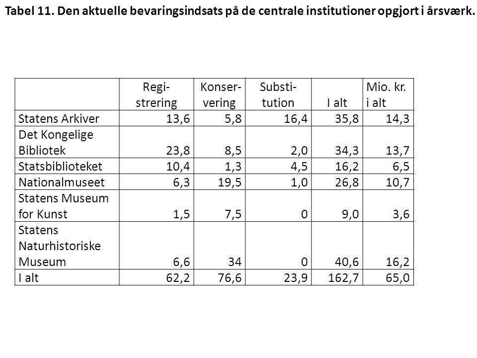 Tabel 11. Den aktuelle bevaringsindsats på de centrale institutioner opgjort i årsværk.