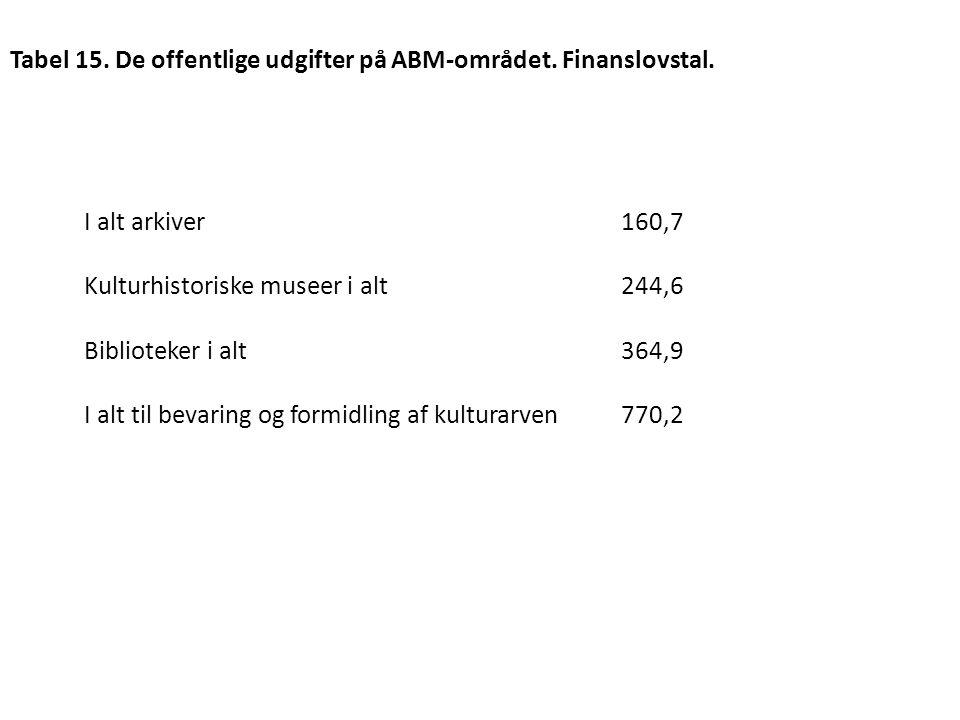 Tabel 15. De offentlige udgifter på ABM-området. Finanslovstal.