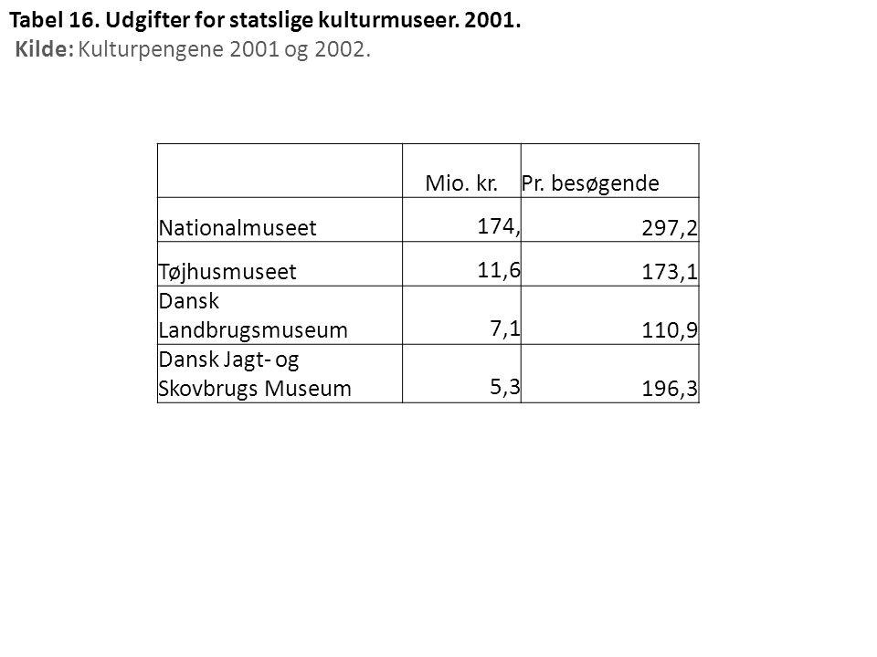 Tabel 16. Udgifter for statslige kulturmuseer. 2001.