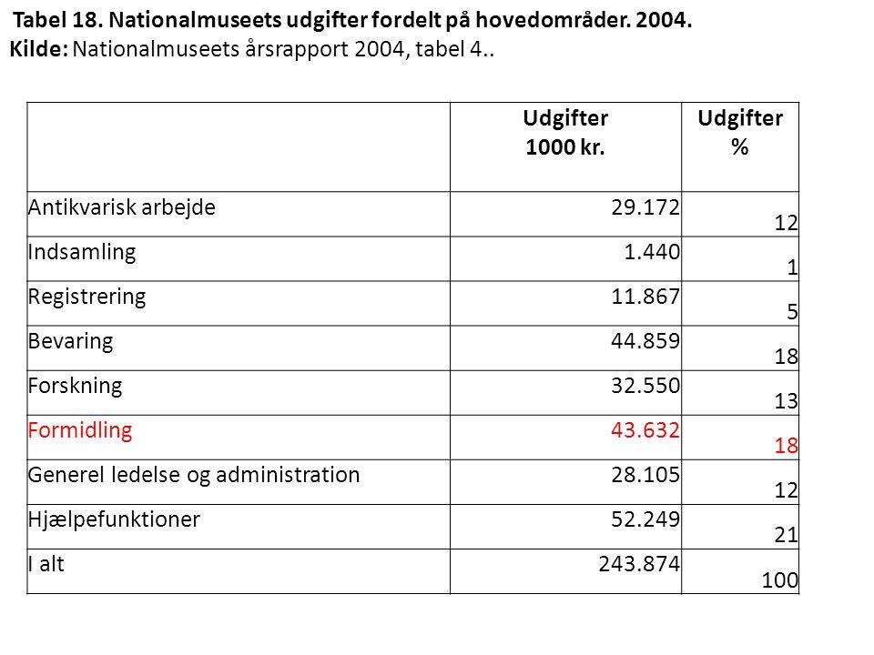 Kilde: Nationalmuseets årsrapport 2004, tabel 4.. Udgifter 1000 kr. %