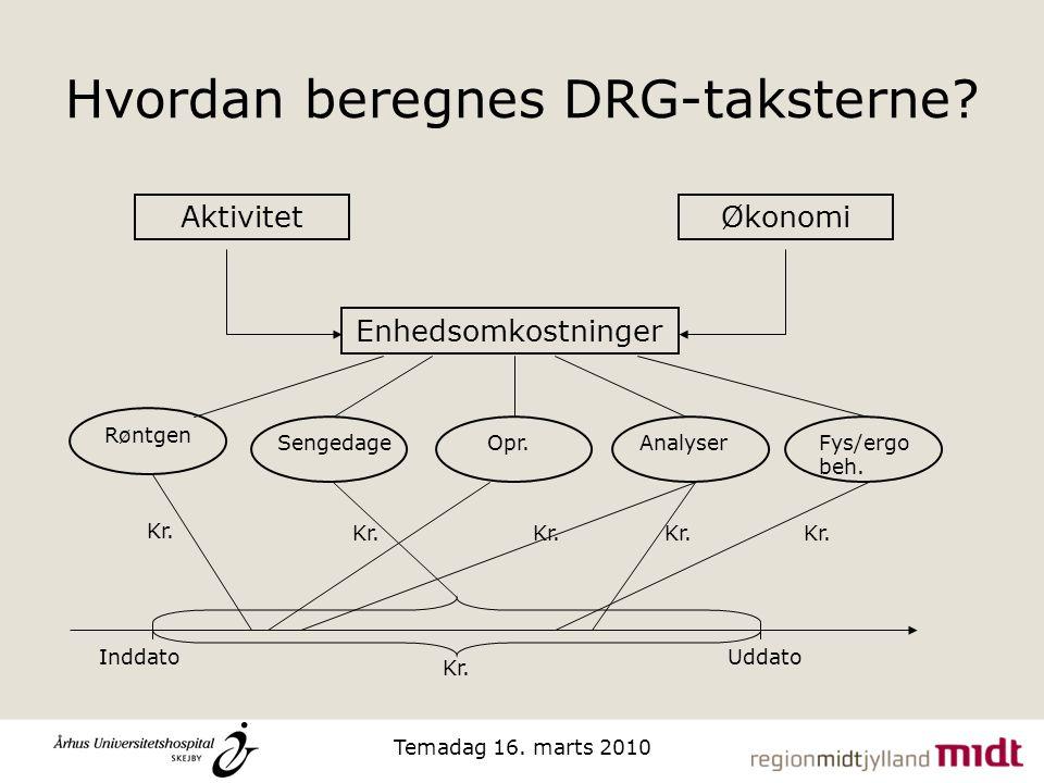Hvordan beregnes DRG-taksterne