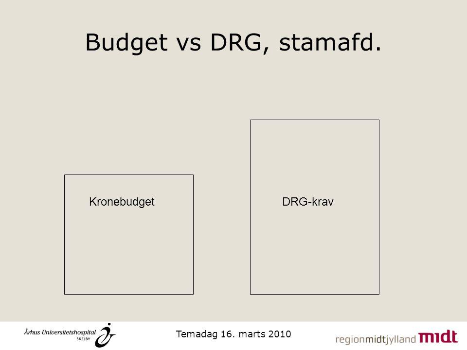 Budget vs DRG, stamafd. Kronebudget DRG-krav Temadag 16. marts 2010
