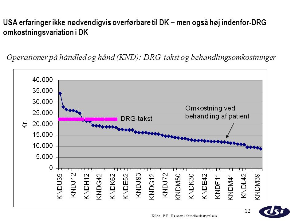 USA erfaringer ikke nødvendigvis overførbare til DK – men også høj indenfor-DRG omkostningsvariation i DK