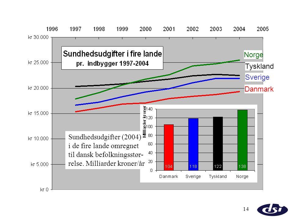 Norge Tyskland. Sverige. Danmark. Sundhedsudgifter (2004) i de fire lande omregnet. til dansk befolkningsstør-