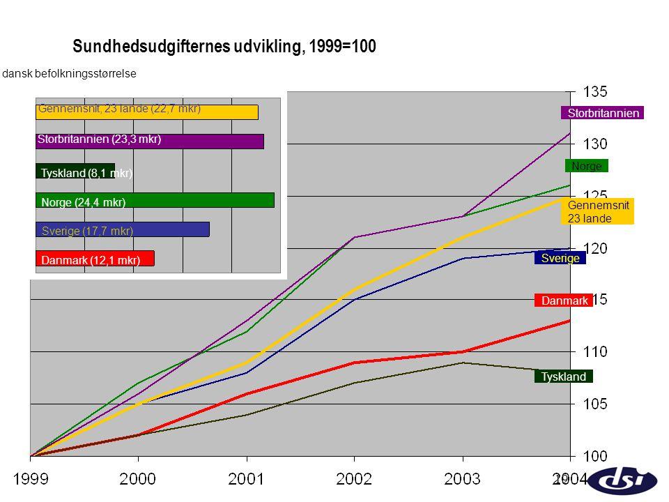 Sundhedsudgifternes udvikling, 1999=100