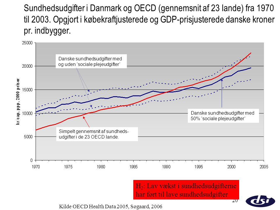 Sundhedsudgifter i Danmark og OECD (gennemsnit af 23 lande) fra 1970 til 2003. Opgjort i købekraftjusterede og GDP-prisjusterede danske kroner pr. indbygger.