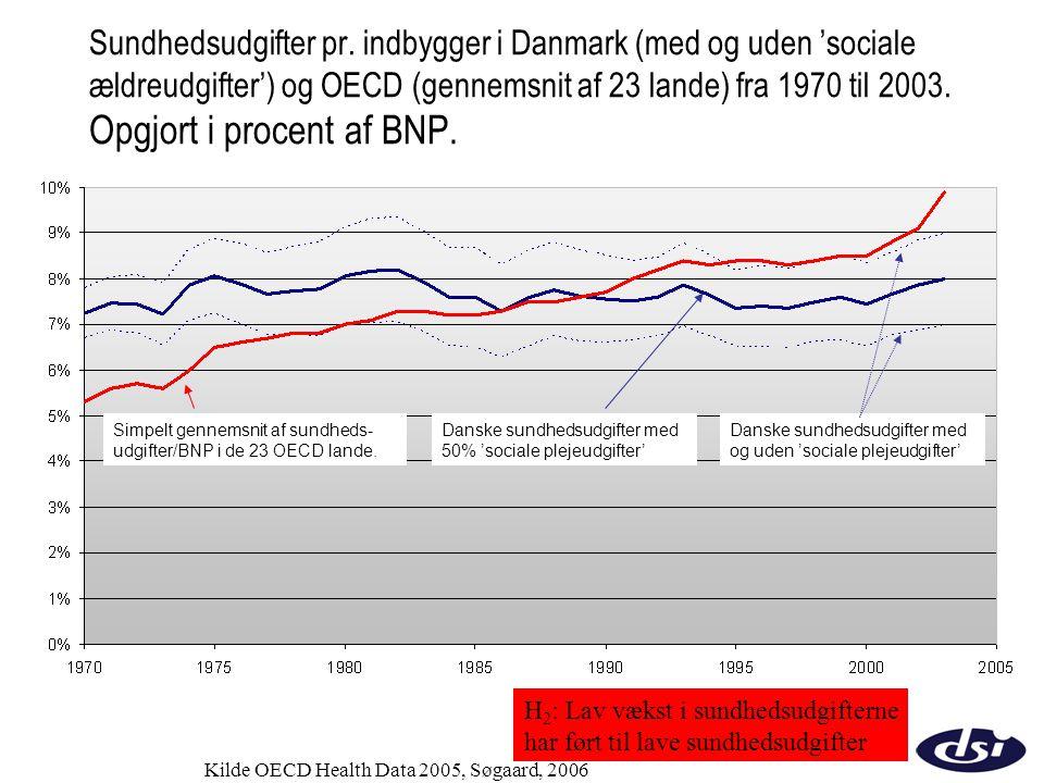 Sundhedsudgifter pr. indbygger i Danmark (med og uden 'sociale ældreudgifter') og OECD (gennemsnit af 23 lande) fra 1970 til 2003. Opgjort i procent af BNP.