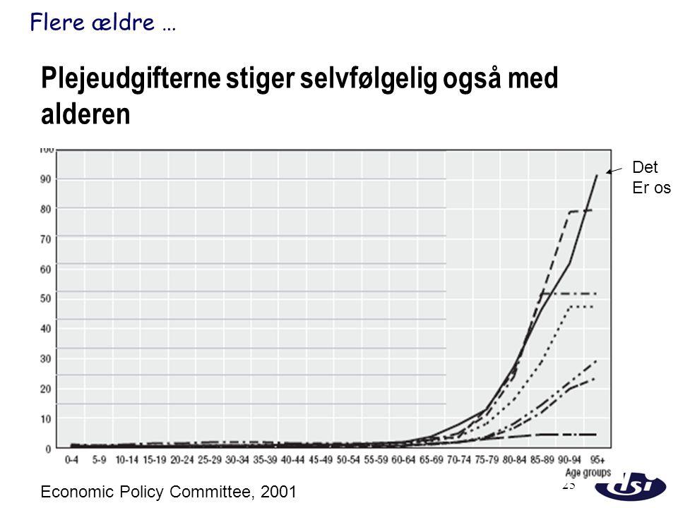 Plejeudgifterne stiger selvfølgelig også med alderen