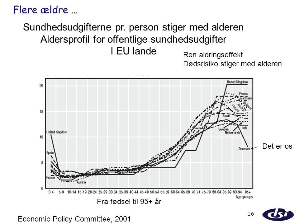 Sundhedsudgifterne pr. person stiger med alderen