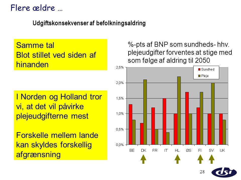Udgiftskonsekvenser af befolkningsaldring