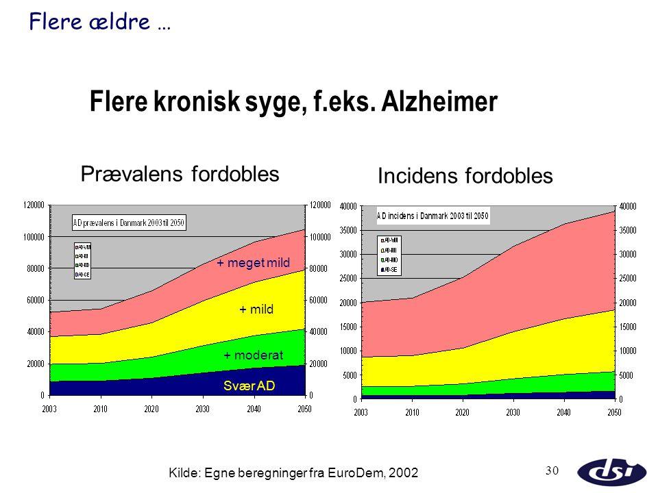 Flere kronisk syge, f.eks. Alzheimer