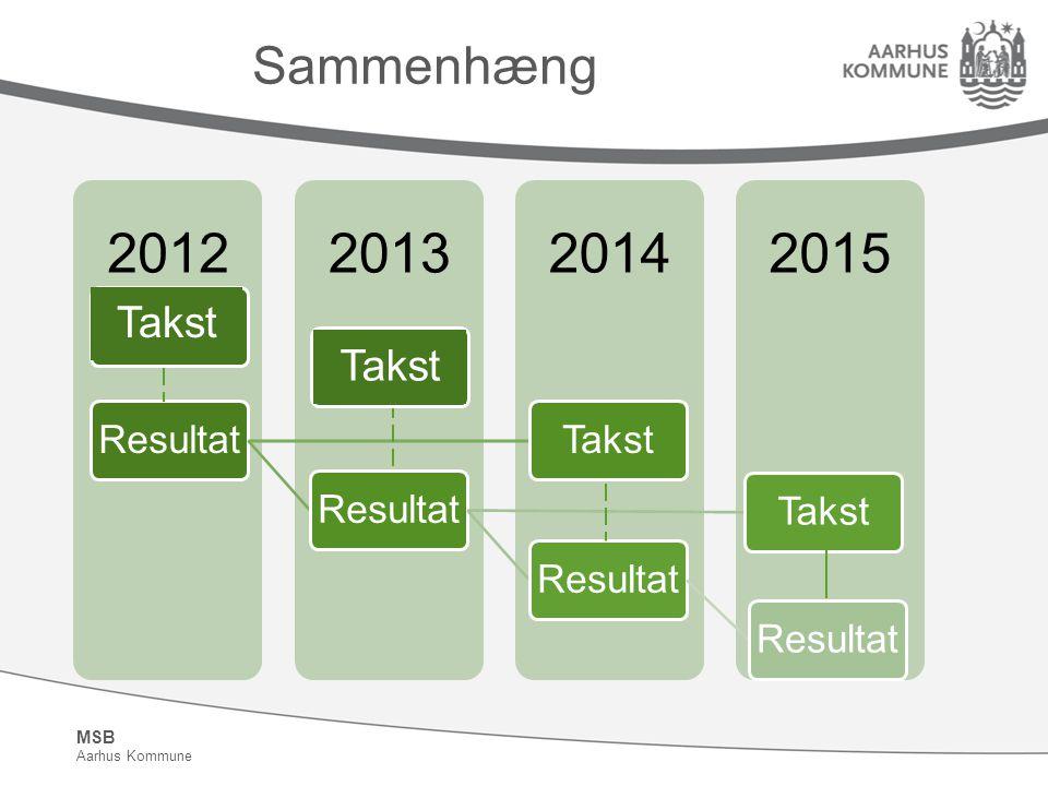 Sammenhæng Resultat Takst 2012 2013 2014 2015 Takst Takst