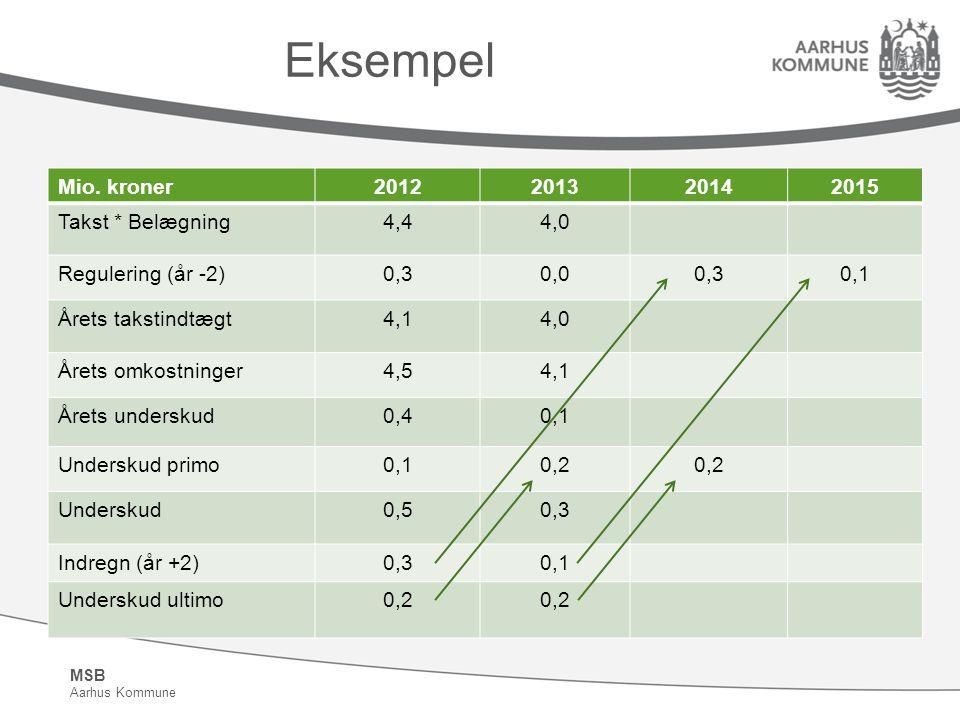 Eksempel Mio. kroner 2012 2013 2014 2015 Takst * Belægning 4,4 4,0