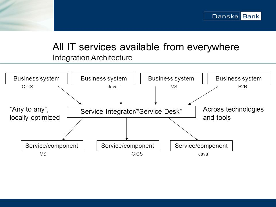 All IT services available from everywhere Integration Architecture