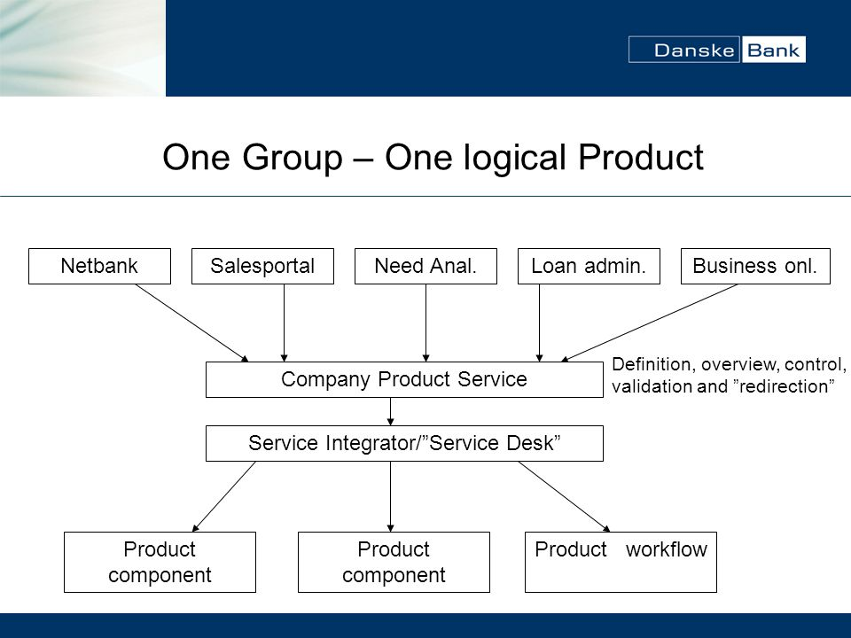 One Group – One logical Product
