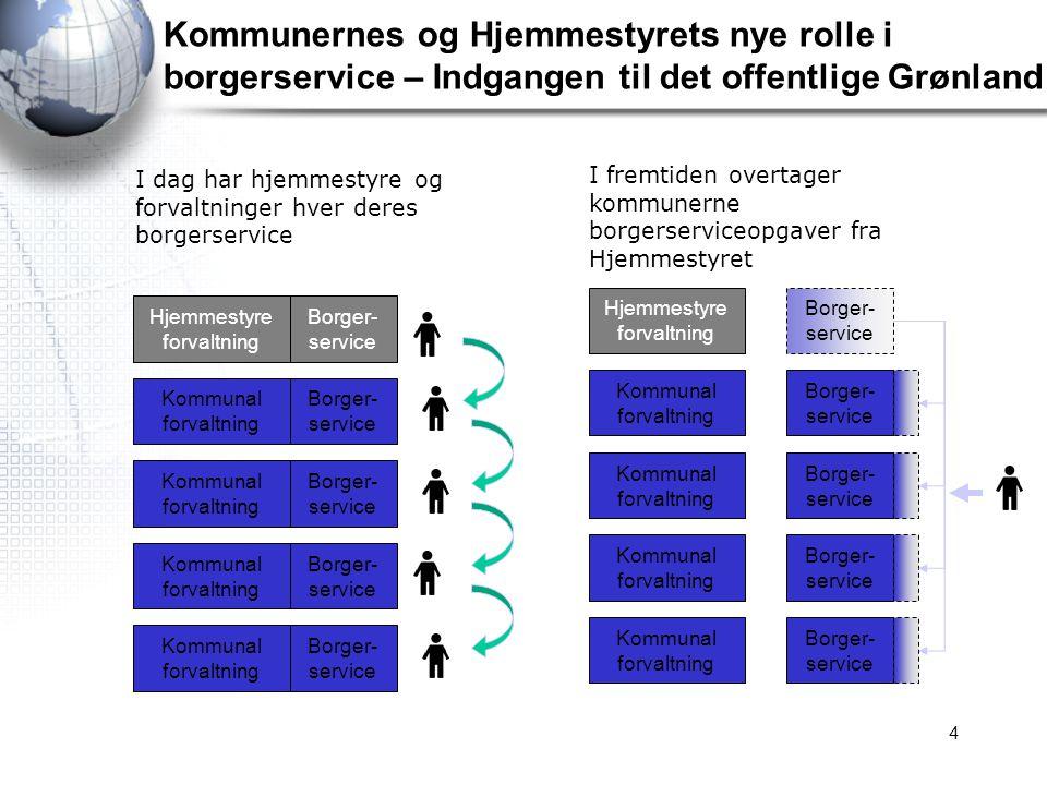 Kommunernes og Hjemmestyrets nye rolle i borgerservice – Indgangen til det offentlige Grønland