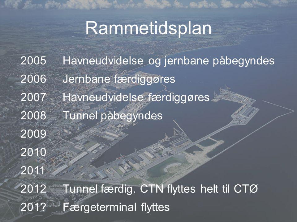 Rammetidsplan 2005 Havneudvidelse og jernbane påbegyndes 2006