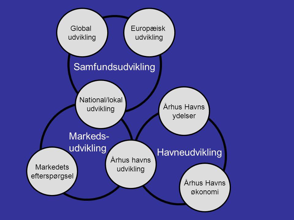 Samfundsudvikling Markeds- udvikling Havneudvikling Global udvikling