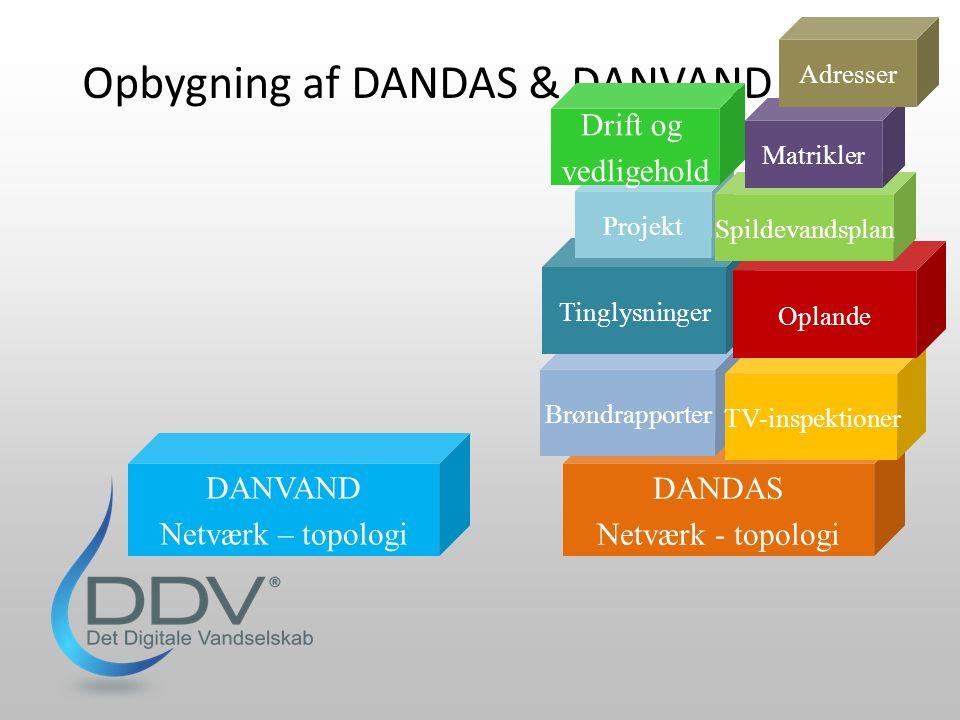 Opbygning af DANDAS & DANVAND