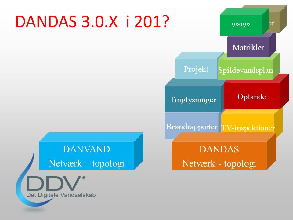 DANDAS 3.0.X i 201 DANVAND Netværk – topologi DANDAS