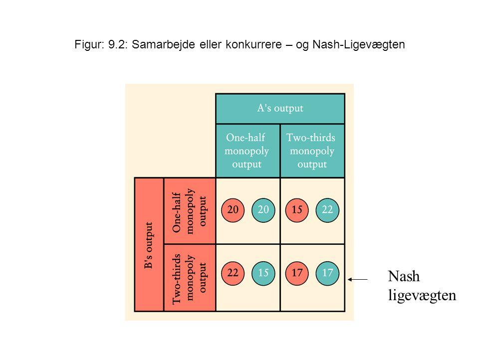 Figur: 9.2: Samarbejde eller konkurrere – og Nash-Ligevægten