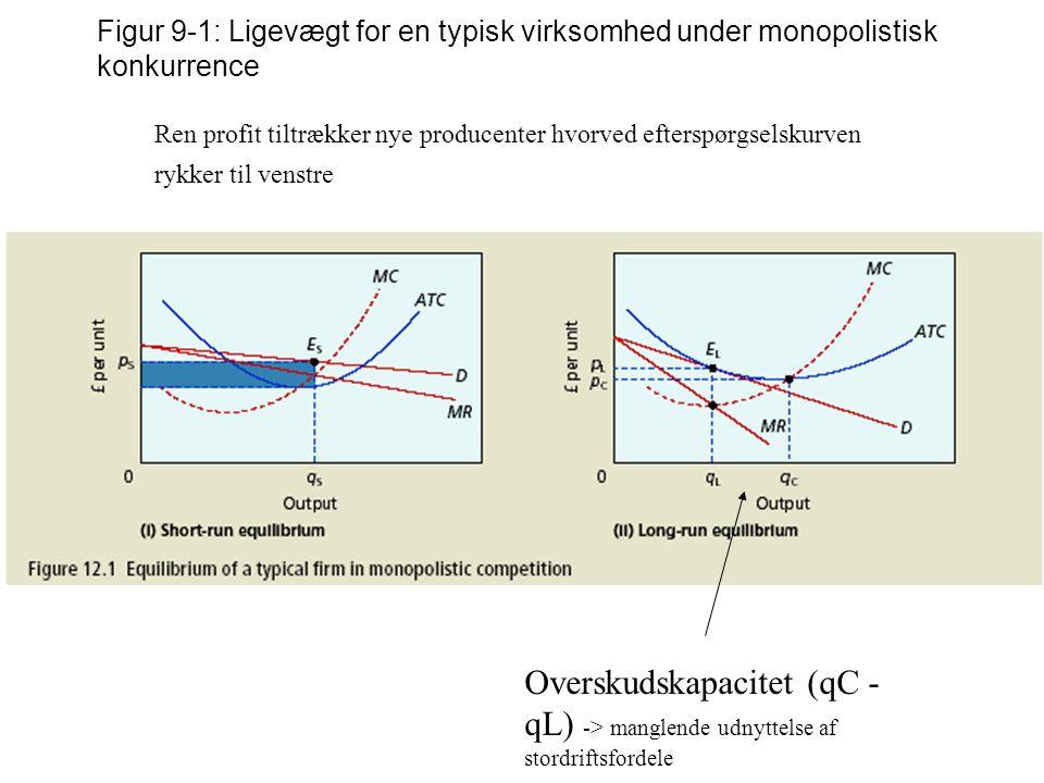 Figur 9-1: Ligevægt for en typisk virksomhed under monopolistisk konkurrence