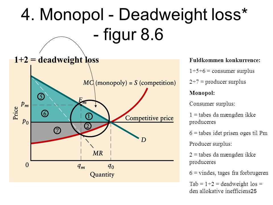 4. Monopol - Deadweight loss* - figur 8.6