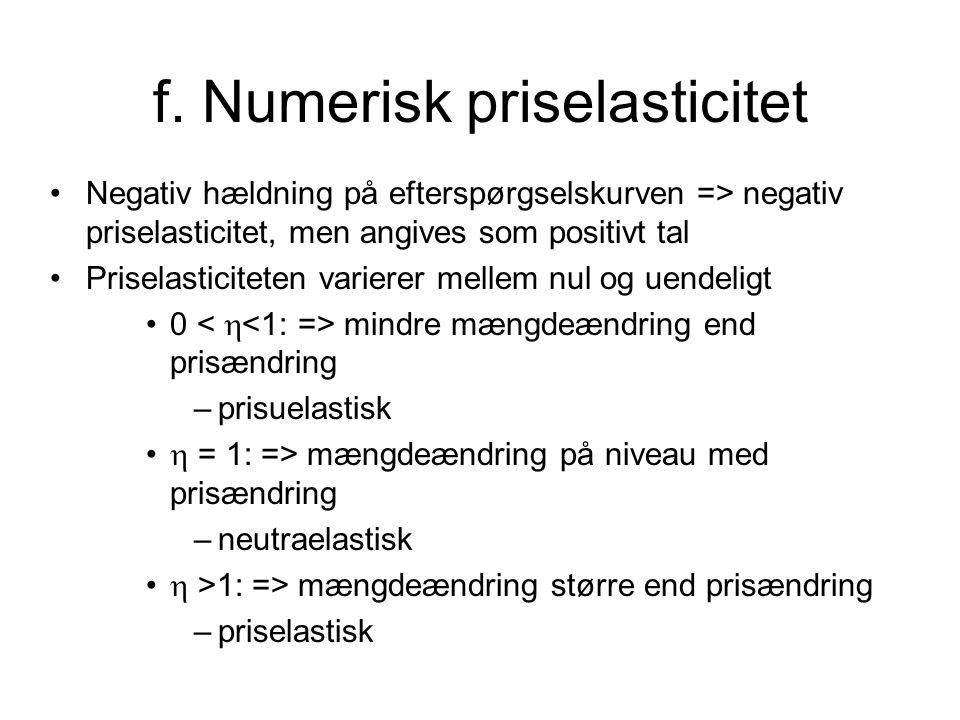 f. Numerisk priselasticitet