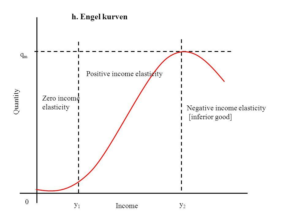 h. Engel kurven qm Positive income elasticity Zero income elasticity